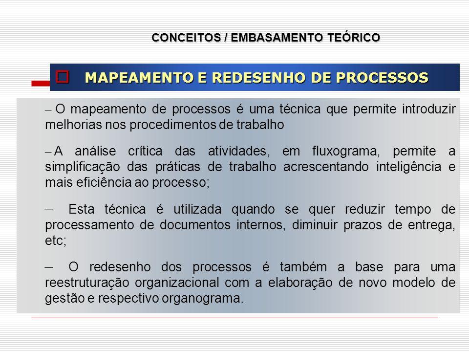 CONCEITOS / EMBASAMENTO TEÓRICO MAPEAMENTO E REDESENHO DE PROCESSOS MAPEAMENTO E REDESENHO DE PROCESSOS – O mapeamento de processos é uma técnica que