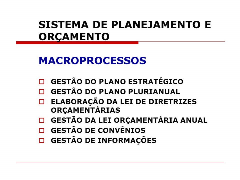 SISTEMA DE PLANEJAMENTO E ORÇAMENTO MACROPROCESSOS GESTÃO DO PLANO ESTRATÉGICO GESTÃO DO PLANO PLURIANUAL ELABORAÇÃO DA LEI DE DIRETRIZES ORÇAMENTÁRIA