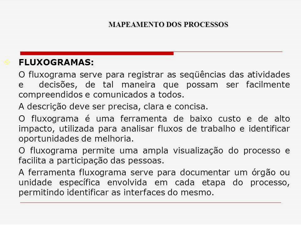 FLUXOGRAMAS: O fluxograma serve para registrar as seqüências das atividades e decisões, de tal maneira que possam ser facilmente compreendidos e comun