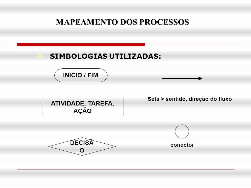 SIMBOLOGIAS UTILIZADAS: MAPEAMENTO DOS PROCESSOS INICIO / FIM ATIVIDADE, TAREFA, AÇÃO conector DECISÃ O Seta > sentido, direção do fluxo