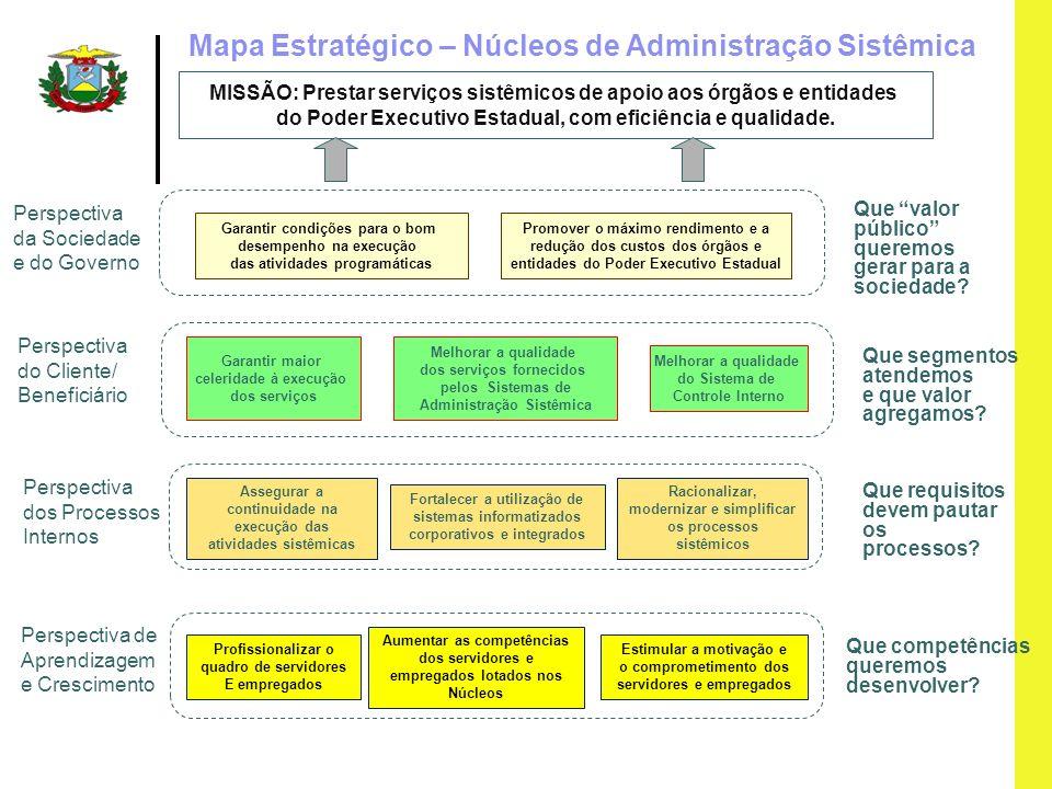 Mapa Estratégico – Núcleos de Administração Sistêmica MISSÃO: Prestar serviços sistêmicos de apoio aos órgãos e entidades do Poder Executivo Estadual,