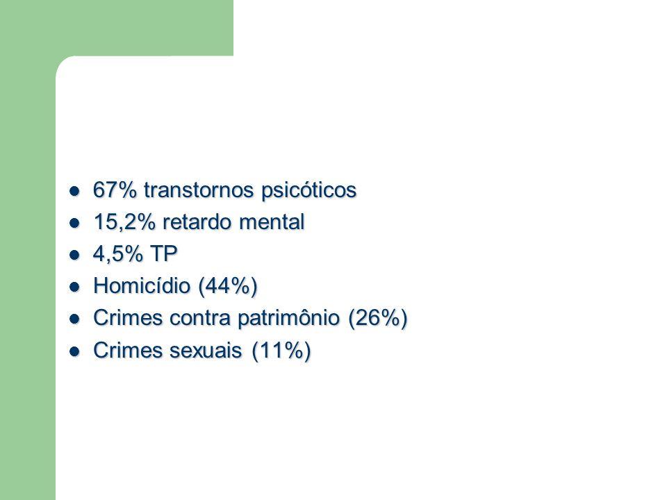 67% transtornos psicóticos 67% transtornos psicóticos 15,2% retardo mental 15,2% retardo mental 4,5% TP 4,5% TP Homicídio (44%) Homicídio (44%) Crimes