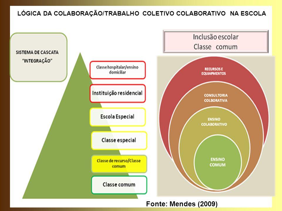 LÓGICA DA COLABORAÇÃO/TRABALHO COLETIVO COLABORATIVO NA ESCOLA Fonte: Mendes (2009)