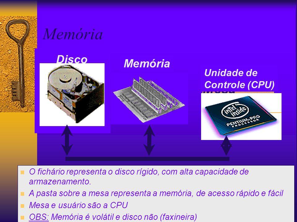 2008 @ Maria Salete Marcon Gomes Vaz Fichário Mesa Pastas 3 timing & size Information 2 timing & size Information 1 Disco Memória Unidade de Controle