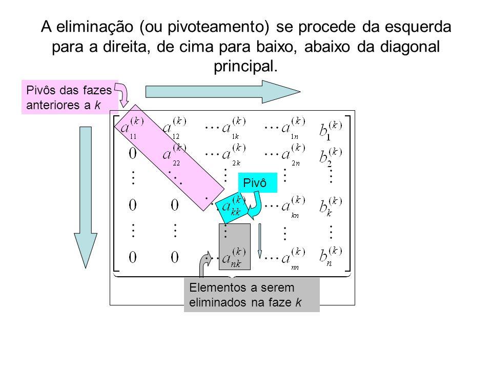 A eliminação (ou pivoteamento) se procede da esquerda para a direita, de cima para baixo, abaixo da diagonal principal. Pivô Pivôs das fazes anteriore