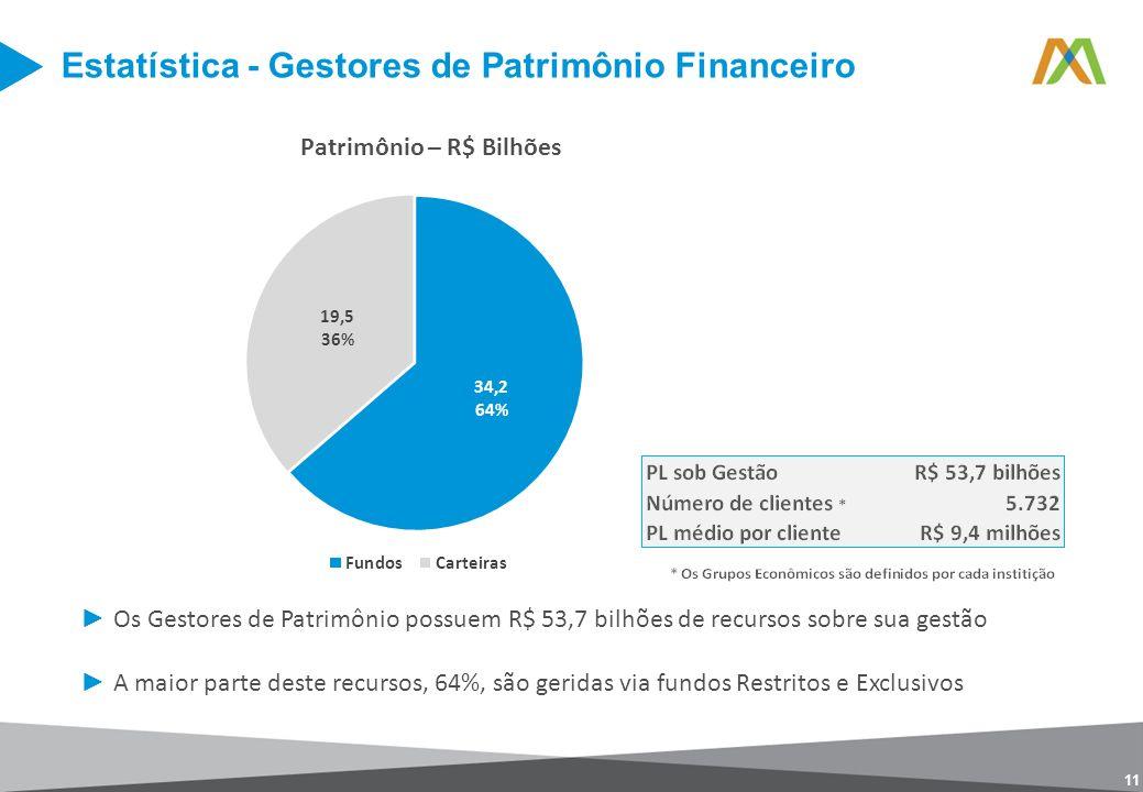 11 Os Gestores de Patrimônio possuem R$ 53,7 bilhões de recursos sobre sua gestão A maior parte deste recursos, 64%, são geridas via fundos Restritos