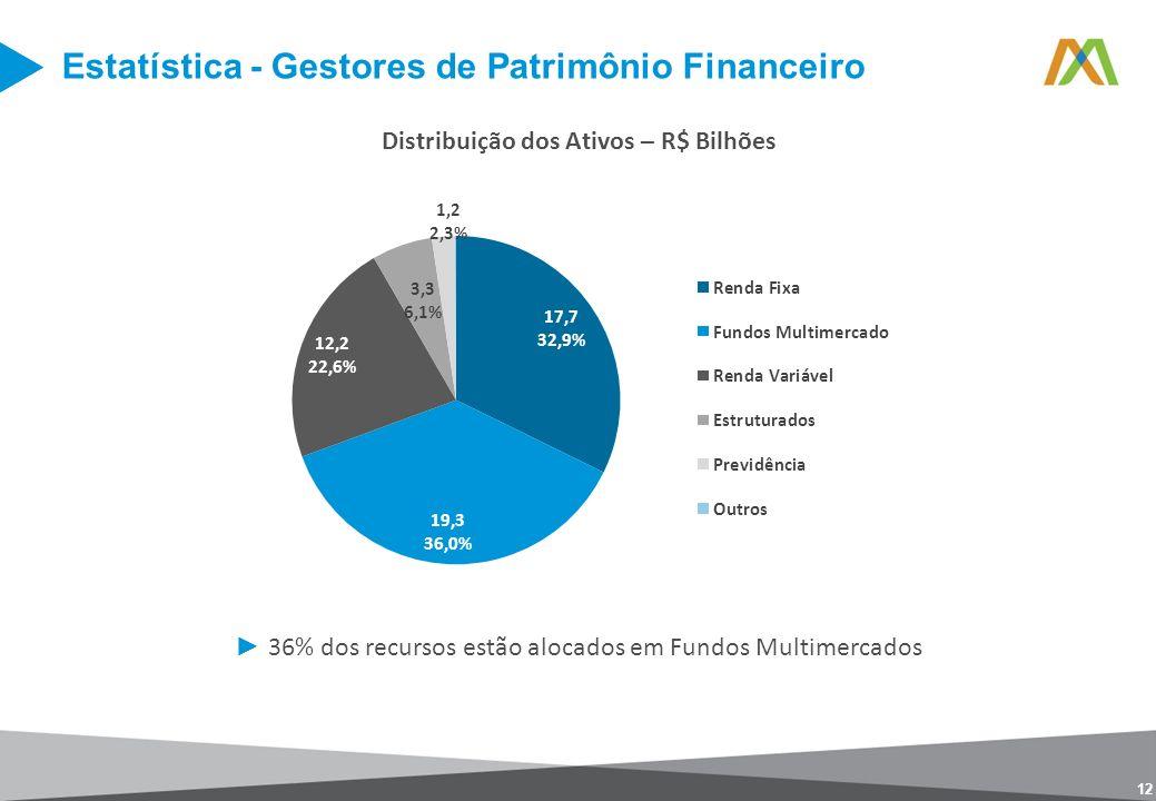 12 Distribuição dos Ativos – R$ Bilhões 36% dos recursos estão alocados em Fundos Multimercados Estatística - Gestores de Patrimônio Financeiro