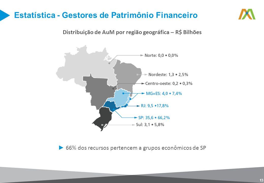13 Distribuição de AuM por região geográfica – R$ Bilhões 66% dos recursos pertencem a grupos econômicos de SP Estatística - Gestores de Patrimônio Fi
