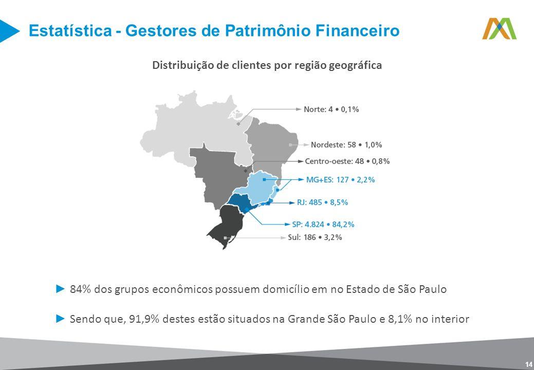 14 Distribuição de clientes por região geográfica 84% dos grupos econômicos possuem domicílio em no Estado de São Paulo Sendo que, 91,9% destes estão