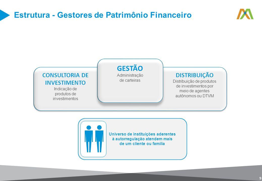 9 Estrutura - Gestores de Patrimônio Financeiro GESTÃO Administração de carteiras CONSULTORIA DE INVESTIMENTO Indicação de produtos de investimentos D