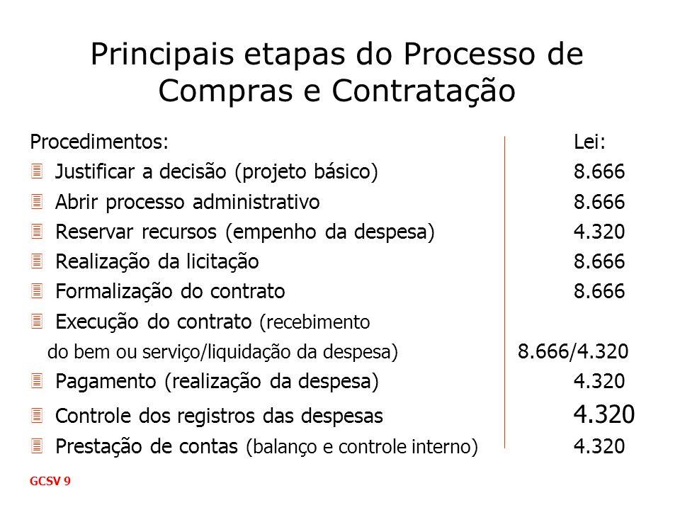 Principais etapas do Processo de Compras e Contratação Procedimentos:Lei: 3Justificar a decisão (projeto básico)8.666 3Abrir processo administrativo8.