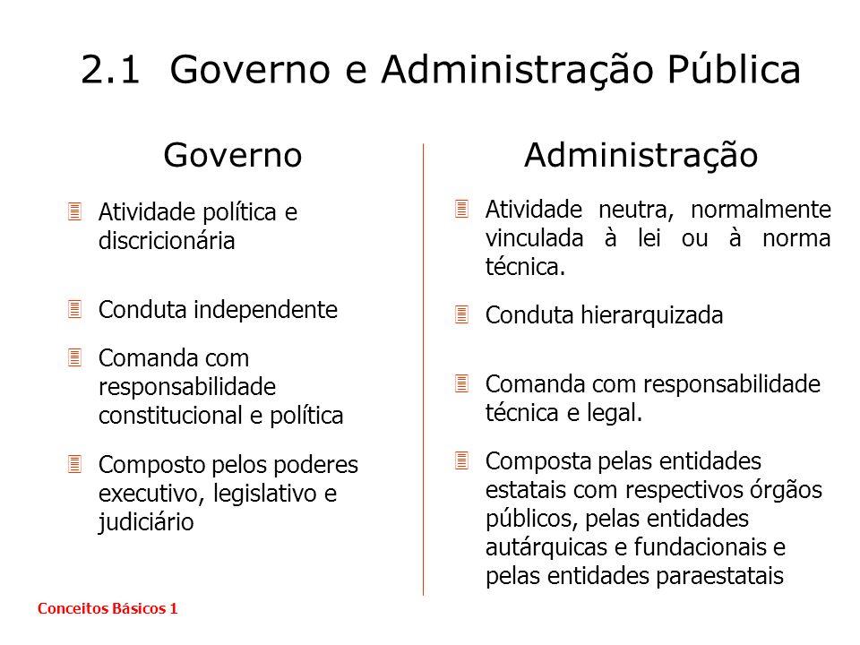Governo 3Atividade política e discricionária 3Conduta independente 3Comanda com responsabilidade constitucional e política 3Composto pelos poderes exe
