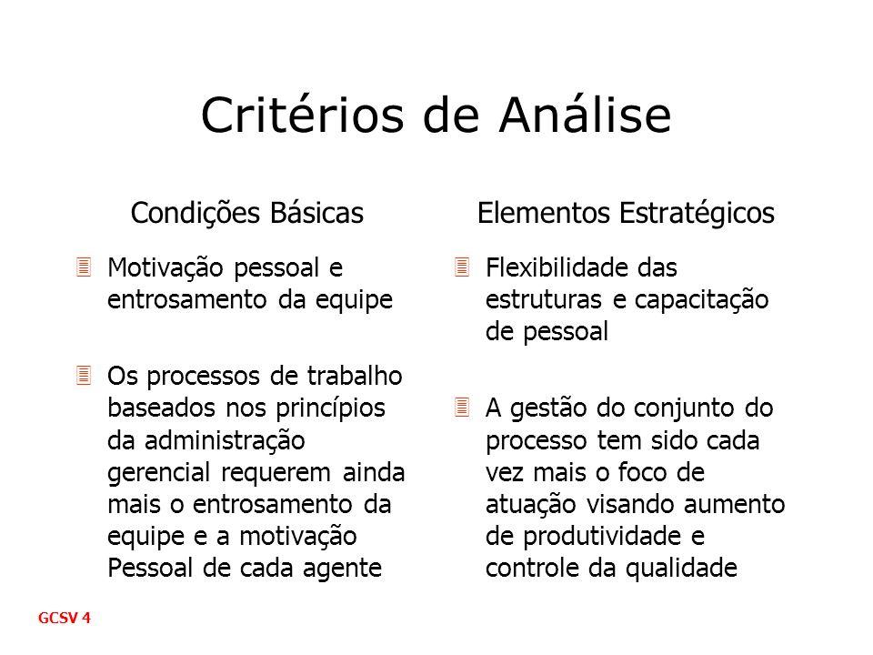 Critérios de Análise Condições Básicas 3Motivação pessoal e entrosamento da equipe 3Os processos de trabalho baseados nos princípios da administração