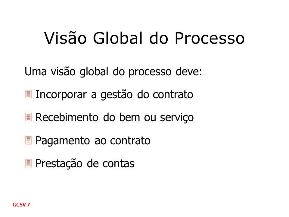 Visão Global do Processo Uma visão global do processo deve: 3Incorporar a gestão do contrato 3Recebimento do bem ou serviço 3Pagamento ao contrato 3Pr