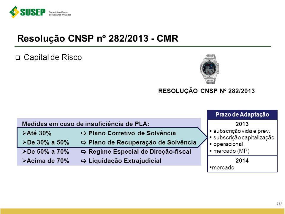 RESOLUÇÃO CNSP Nº 282/2013 Resolução CNSP nº 282/2013 - CMR 10 Capital de Risco Medidas em caso de insuficiência de PLA: Até 30% Plano Corretivo de So