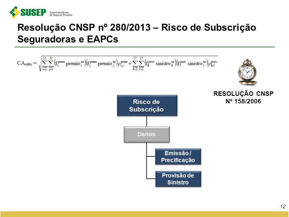 Resolução CNSP nº 280/2013 – Risco de Subscrição Seguradoras e EAPCs 12 RESOLUÇÃO CNSP Nº 158/2006 Emissão / Precificação Danos Provisão de Sinistro R