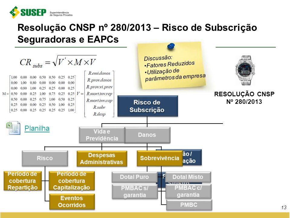 Resolução CNSP nº 280/2013 – Risco de Subscrição Seguradoras e EAPCs 13 Discussão: Fatores Reduzidos Utilização de parâmetros da empresa RESOLUÇÃO CNS