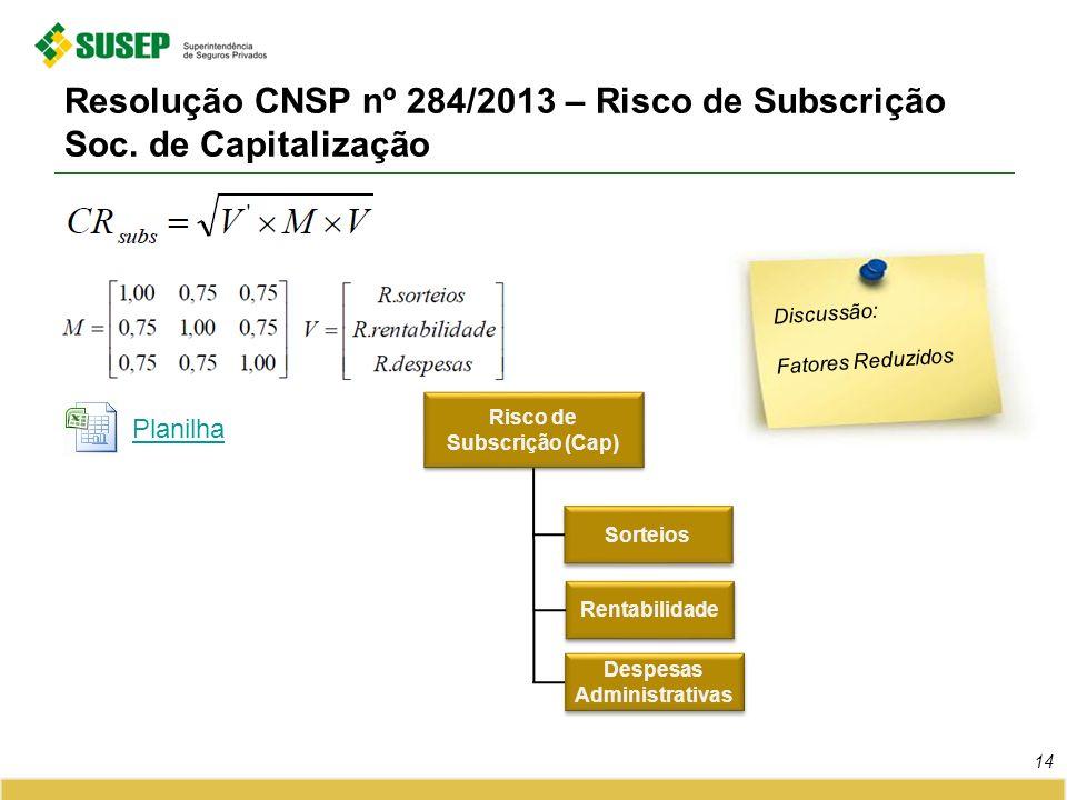 Resolução CNSP nº 284/2013 – Risco de Subscrição Soc. de Capitalização 14 Discussão: Fatores Reduzidos Sorteios Rentabilidade Despesas Administrativas