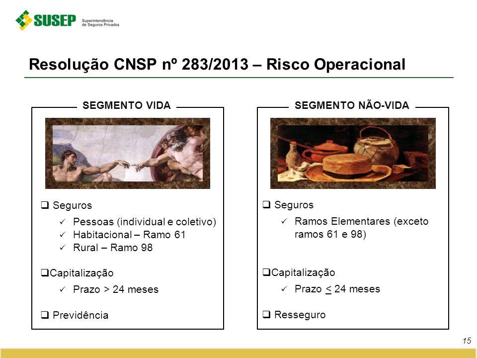 Resolução CNSP nº 283/2013 – Risco Operacional 15 Seguros Pessoas (individual e coletivo) Habitacional – Ramo 61 Rural – Ramo 98 Capitalização Prazo >