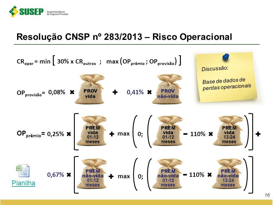 Resolução CNSP nº 283/2013 – Risco Operacional 16 CR oper = min [ 30% x CR outros ; max ( OP prêmio ; OP provisão ) ] OP provisão = PROV vida PROV não