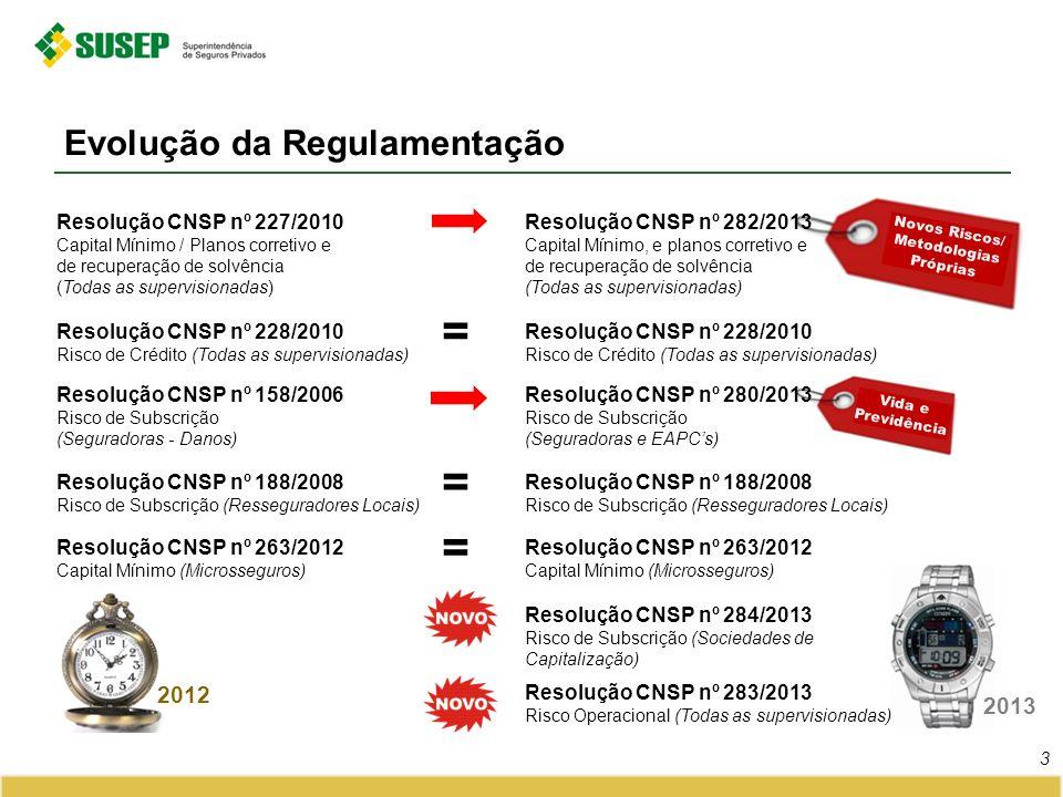 2013 Novos Riscos/ Metodologias Próprias Evolução da Regulamentação 3 Resolução CNSP nº 283/2013 Risco Operacional (Todas as supervisionadas) Resoluçã