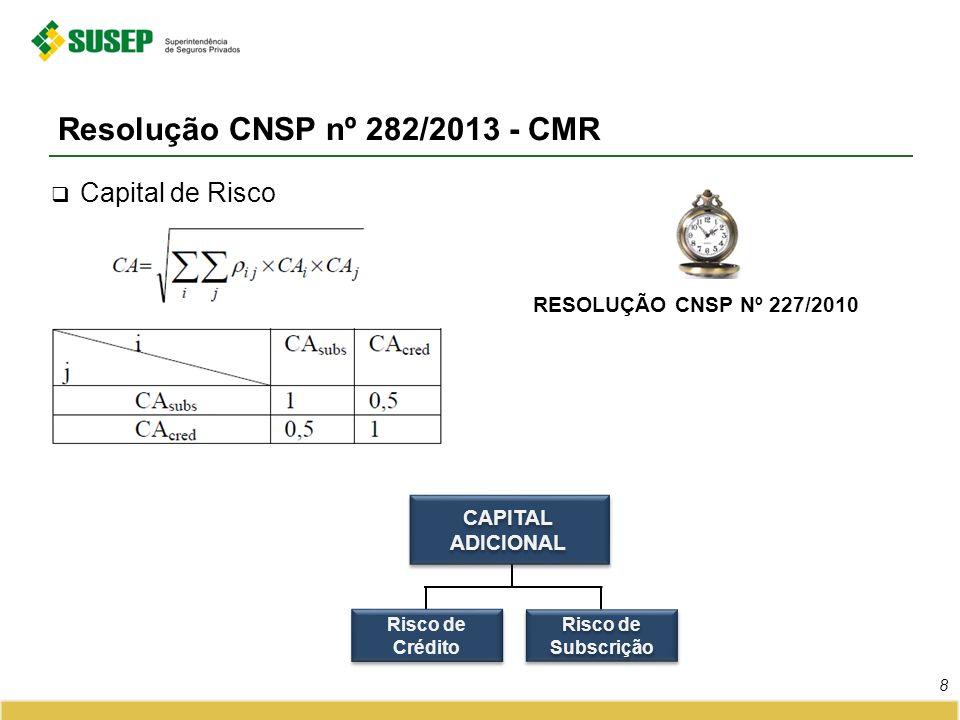 Resolução CNSP nº 282/2013 - CMR 8 Capital de Risco RESOLUÇÃO CNSP Nº 227/2010 Risco de Crédito Risco de Subscrição CAPITAL ADICIONAL