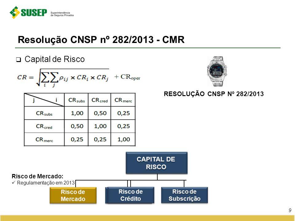 RESOLUÇÃO CNSP Nº 282/2013 Resolução CNSP nº 282/2013 - CMR 9 Capital de Risco Risco de Mercado Risco Operacional Risco de Mercado: Regulamentação em