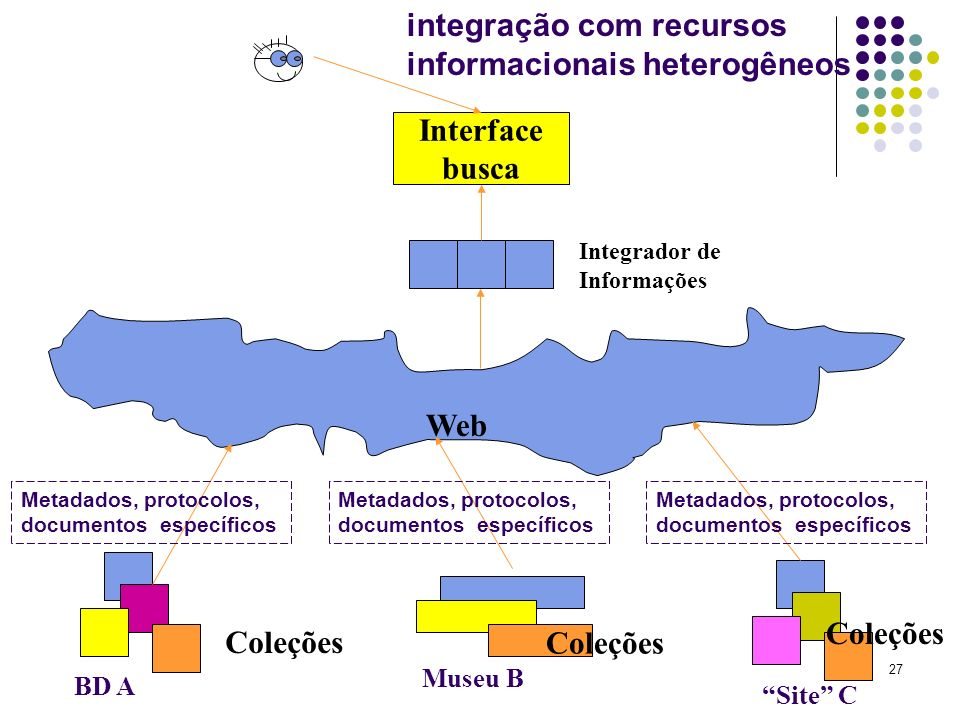 27 Web Interface busca BD A Museu B Site C Coleções Integrador de Informações integração com recursos informacionais heterogêneos Coleções Metadados,