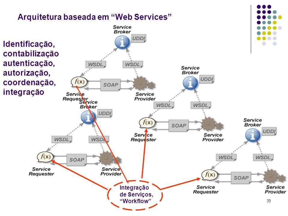 35 Arquitetura baseada em Web Services Integração de Serviços, Workflow Identificação, contabilização autenticação, autorização, coordenação, integraç