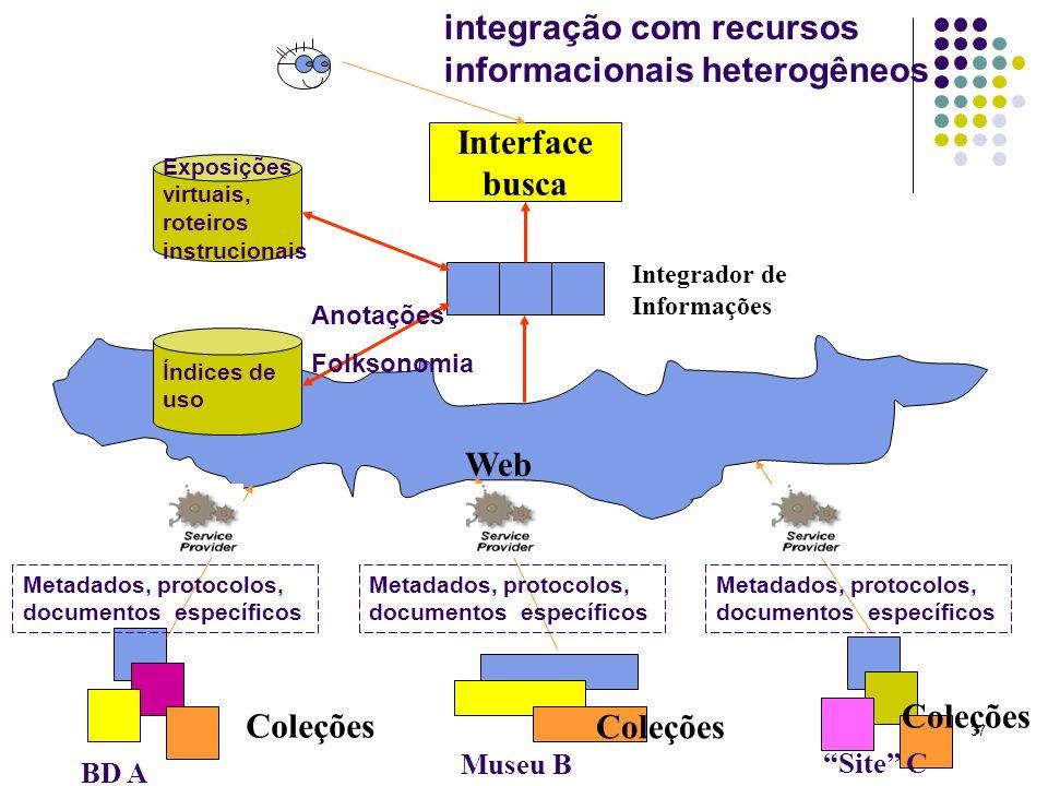 37 Web Interface busca BD A Museu B Site C Coleções Integrador de Informações integração com recursos informacionais heterogêneos Coleções Metadados,