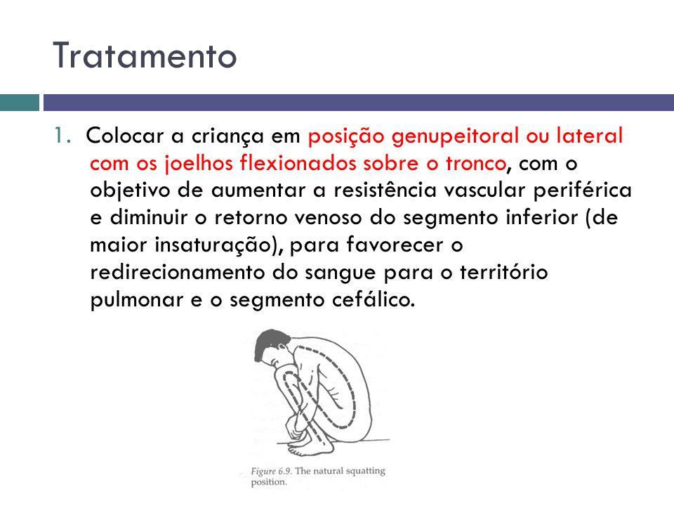 Tratamento 1. Colocar a criança em posição genupeitoral ou lateral com os joelhos flexionados sobre o tronco, com o objetivo de aumentar a resistência