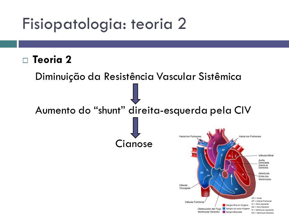 Fisiopatologia: teoria 2 Teoria 2 Diminuição da Resistência Vascular Sistêmica Aumento do shunt direita-esquerda pela CIV Cianose
