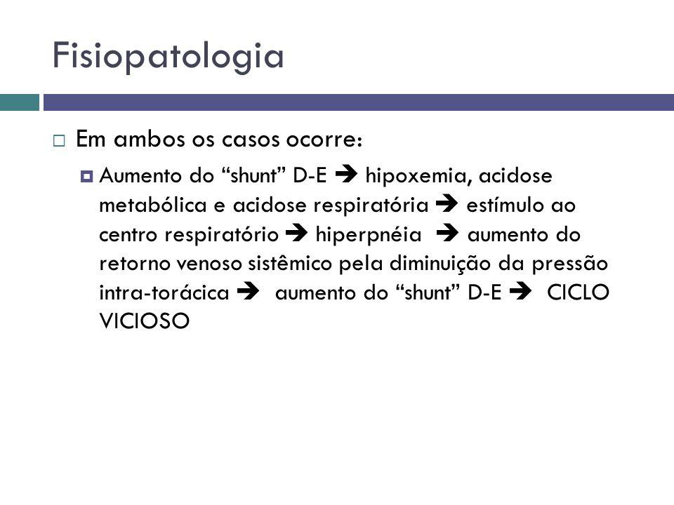 Fisiopatologia Em ambos os casos ocorre: Aumento do shunt D-E hipoxemia, acidose metabólica e acidose respiratória estímulo ao centro respiratório hip