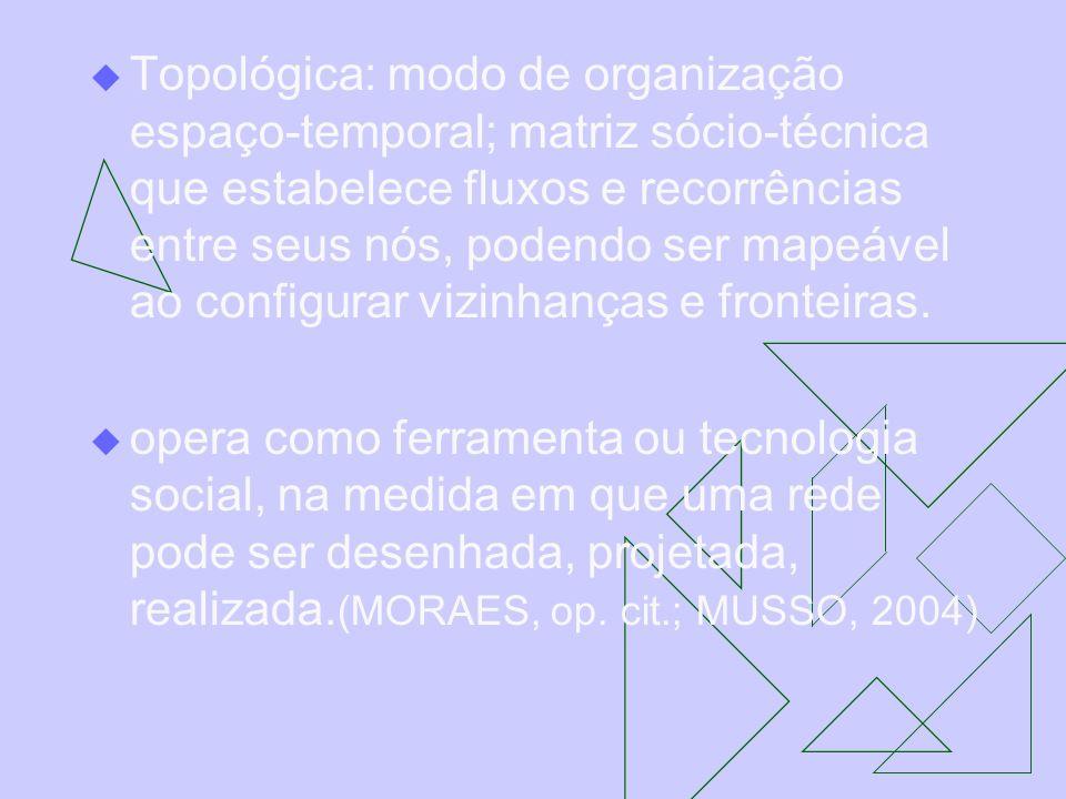 Topológica: modo de organização espaço-temporal; matriz sócio-técnica que estabelece fluxos e recorrências entre seus nós, podendo ser mapeável ao con
