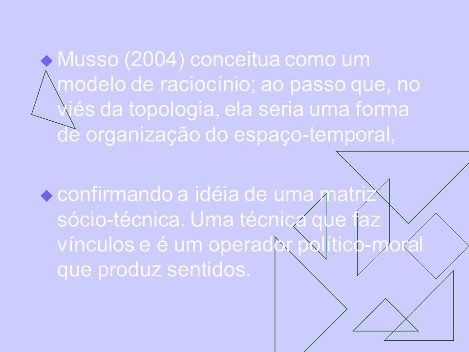 Musso (2004) conceitua como um modelo de raciocínio; ao passo que, no viés da topologia, ela seria uma forma de organização do espaço-temporal, confir