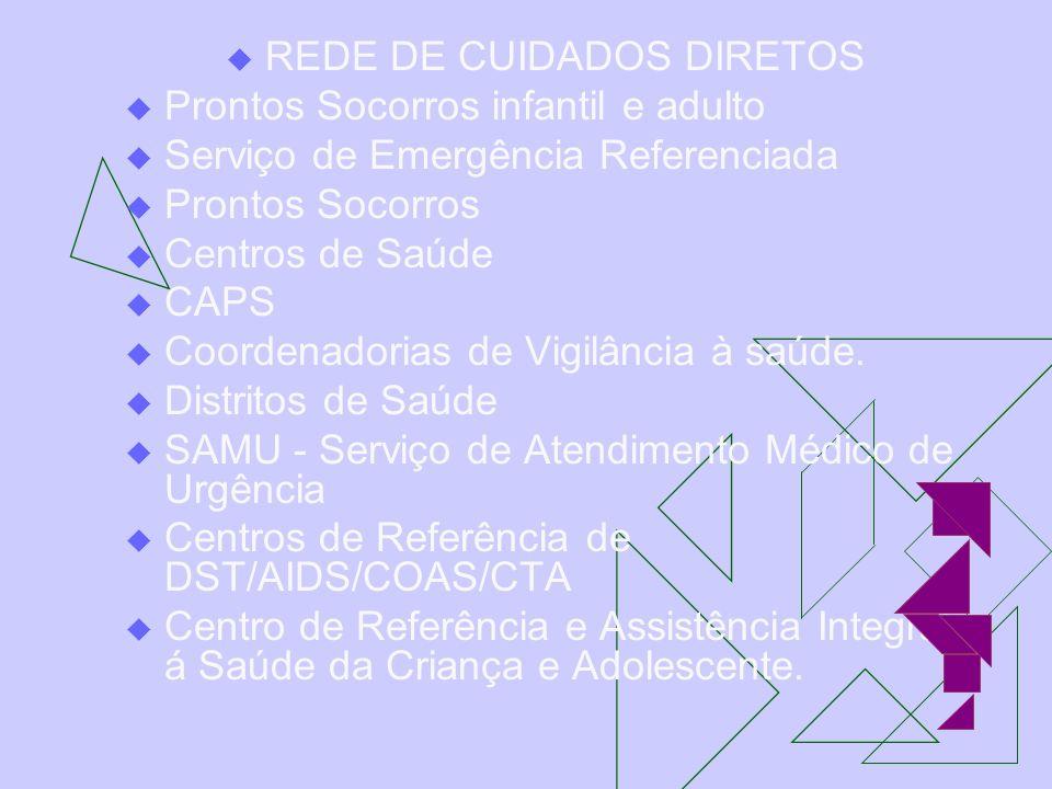 REDE DE CUIDADOS DIRETOS Prontos Socorros infantil e adulto Serviço de Emergência Referenciada Prontos Socorros Centros de Saúde CAPS Coordenadorias d