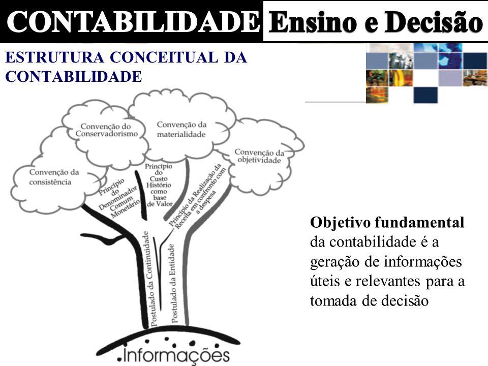 POSTULADOS Os Postulados Contábeis da Entidade e da Continuidade, regras gerais, respectivamente, delimitam o ambiente de desenvolvimento da contabilidade, representados no tronco da árvore.