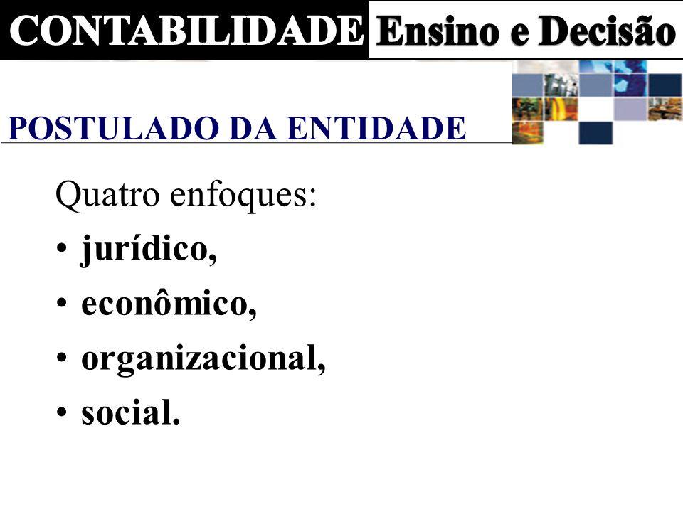 POSTULADO DA ENTIDADE Quatro enfoques: jurídico, econômico, organizacional, social.