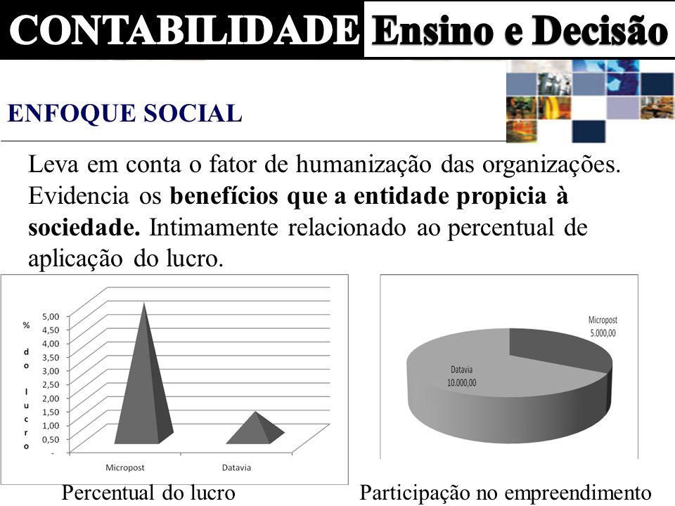 ENFOQUE SOCIAL Leva em conta o fator de humanização das organizações. Evidencia os benefícios que a entidade propicia à sociedade. Intimamente relacio