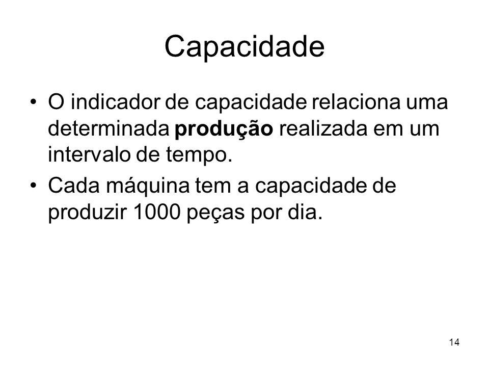 14 Capacidade O indicador de capacidade relaciona uma determinada produção realizada em um intervalo de tempo. Cada máquina tem a capacidade de produz