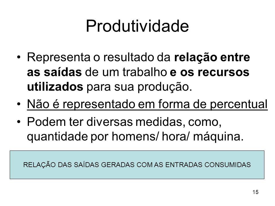 15 Produtividade Representa o resultado da relação entre as saídas de um trabalho e os recursos utilizados para sua produção. Não é representado em fo
