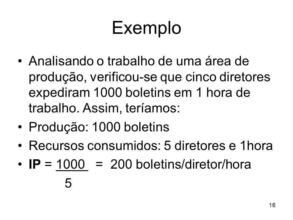 16 Exemplo Analisando o trabalho de uma área de produção, verificou-se que cinco diretores expediram 1000 boletins em 1 hora de trabalho. Assim, tería