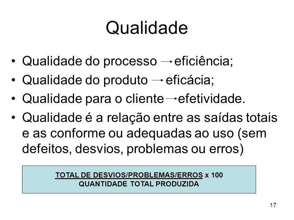 17 Qualidade Qualidade do processo eficiência; Qualidade do produto eficácia; Qualidade para o cliente efetividade. Qualidade é a relação entre as saí