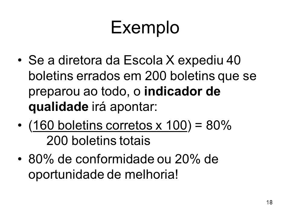 18 Exemplo Se a diretora da Escola X expediu 40 boletins errados em 200 boletins que se preparou ao todo, o indicador de qualidade irá apontar: (160 b