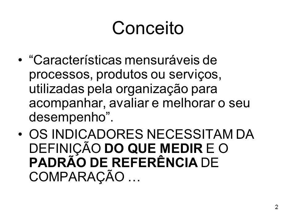 2 Conceito Características mensuráveis de processos, produtos ou serviços, utilizadas pela organização para acompanhar, avaliar e melhorar o seu desem