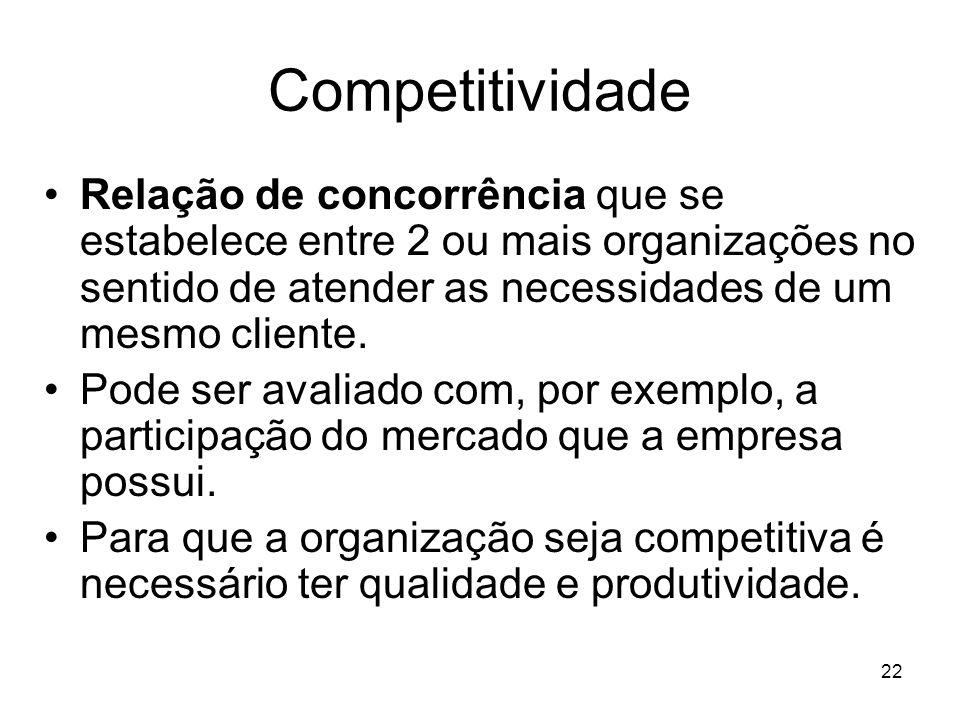 22 Competitividade Relação de concorrência que se estabelece entre 2 ou mais organizações no sentido de atender as necessidades de um mesmo cliente. P