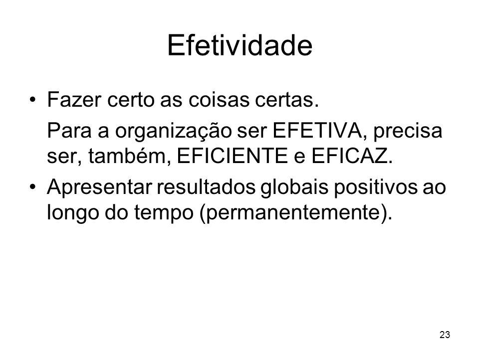 23 Efetividade Fazer certo as coisas certas. Para a organização ser EFETIVA, precisa ser, também, EFICIENTE e EFICAZ. Apresentar resultados globais po