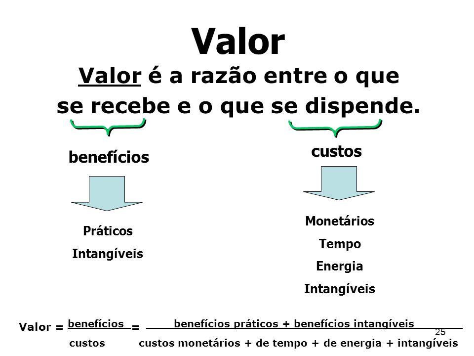 25 Valor Valor é a razão entre o que se recebe e o que se dispende. benefícios custos Monetários Tempo Energia Intangíveis Práticos Intangíveis Valor