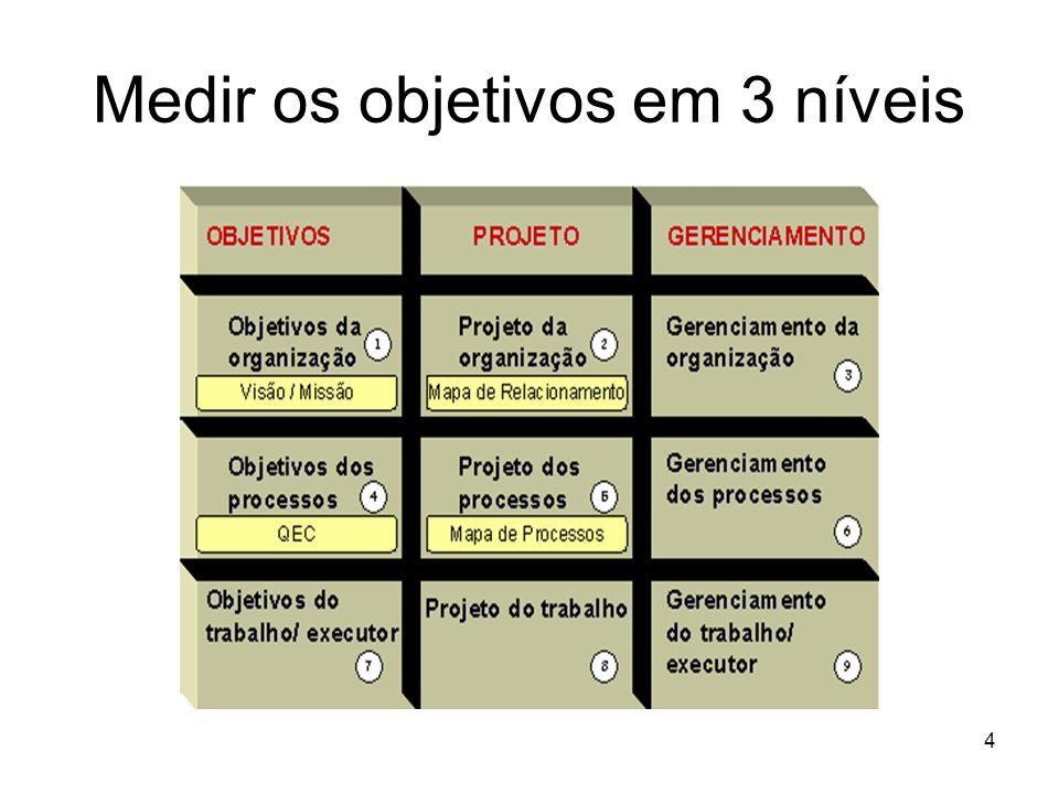 4 Medir os objetivos em 3 níveis