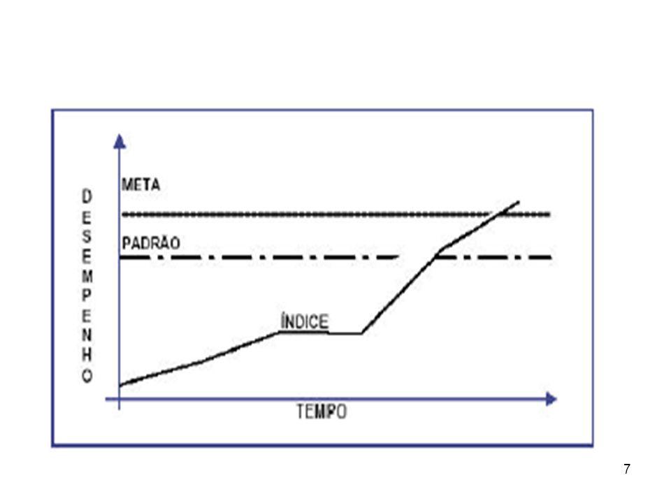 8 PADRÕES DE DESEMPENHO Padrões Históricos => A utilização dos padrões históricos consiste em comparar o desempenho atual com desempenhos anteriores.